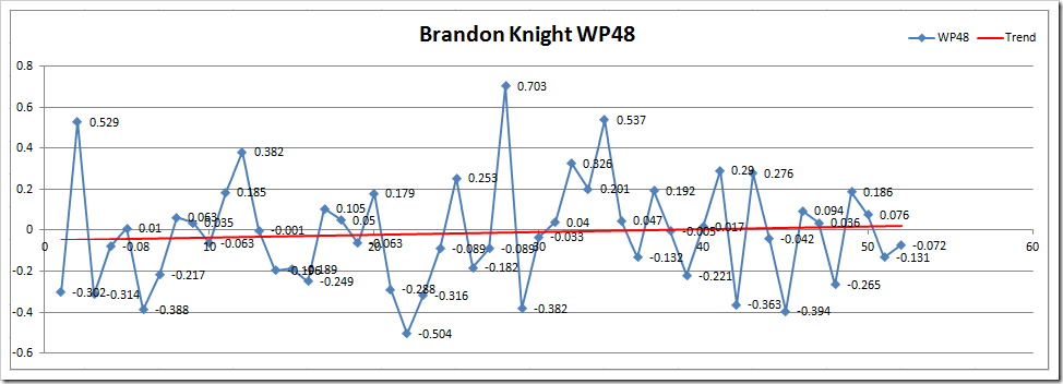 BK WP48 Microsoft Excel - Wins Produced Splits TEST