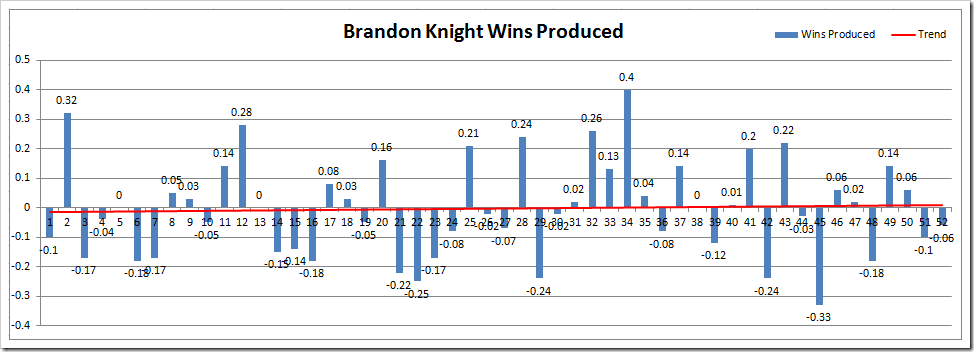 BK WP Microsoft Excel - Wins Produced Splits TEST