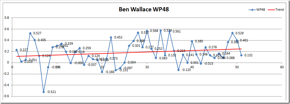 BW WP48 Microsoft Excel - Wins Produced Splits TEST