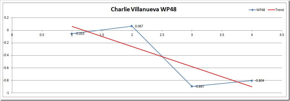 CV WP48 Microsoft Excel - Wins Produced Splits TEST