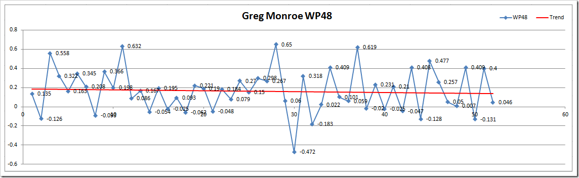 GM WP48 Microsoft Excel - Wins Produced Splits TEST