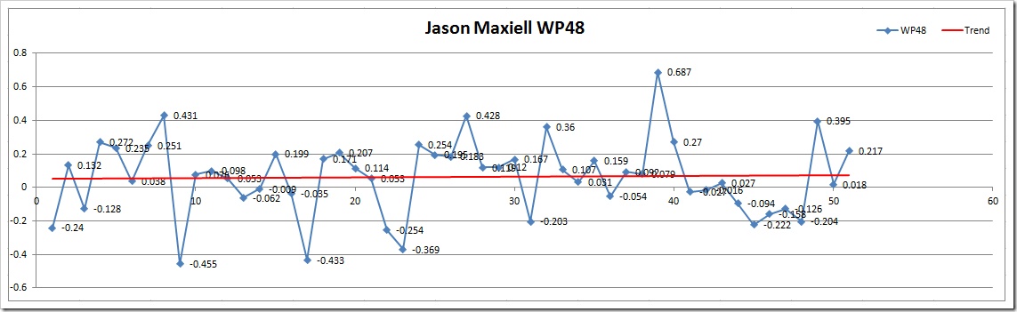 JM WP48 Microsoft Excel - Wins Produced Splits TEST