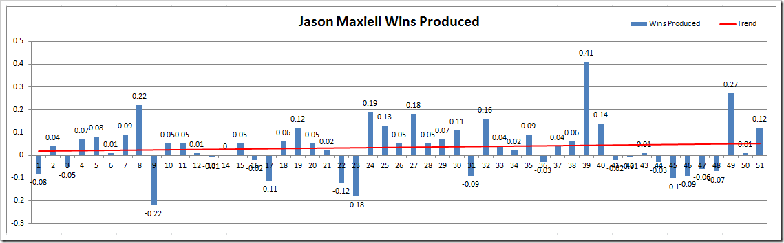 JM WP Microsoft Excel - Wins Produced Splits TEST