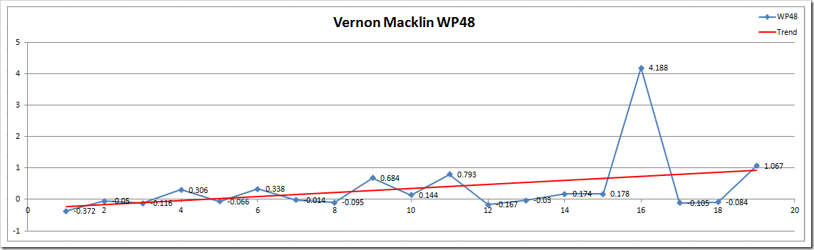 VM WP48 Microsoft Excel - Wins Produced Splits TEST