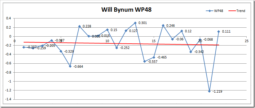 WB WP48 Microsoft Excel - Wins Produced Splits TEST
